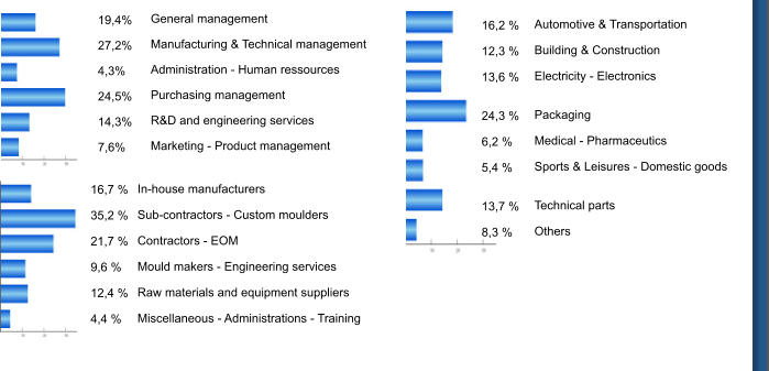General management  Manufacturing & Technical management  Administration - Human ressources  Purchasing management  R&D and engineering services  Marketing - Product management 19,4%  27,2%  4,3%  24,5%  14,3%  7,6%  In-house manufacturers  Sub-contractors - Custom moulders  Contractors - EOM  Mould makers - Engineering services  Raw materials and equipment suppliers  Miscellaneous - Administrations - Training 16,7 %  35,2 %  21,7 %  9,6 %  12,4 %  4,4 % Automotive & Transportation  Building & Construction  Electricity - Electronics   Packaging  Medical - Pharmaceutics  Sports & Leisures - Domestic goods   Technical parts  Others 16,2 %  12,3 %  13,6 %   24,3 %   6,2 %  5,4 %   13,7 %  8,3 %